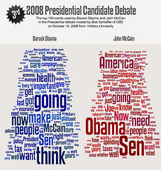 Debate wordle