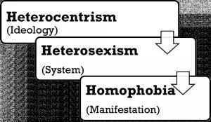 Heterocentrism Heterosexism Homophobia